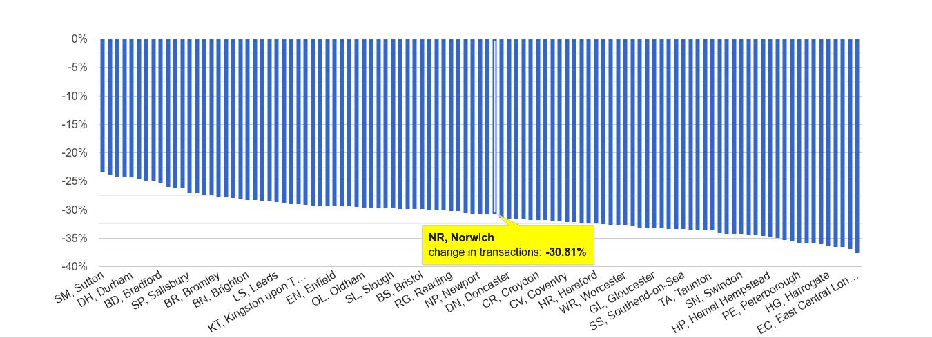 Norwich sales volume change rank