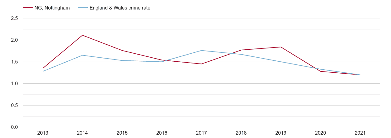 Nottingham bicycle theft crime rate