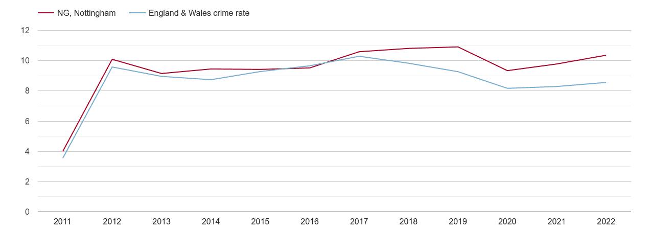 Nottingham criminal damage and arson crime rate