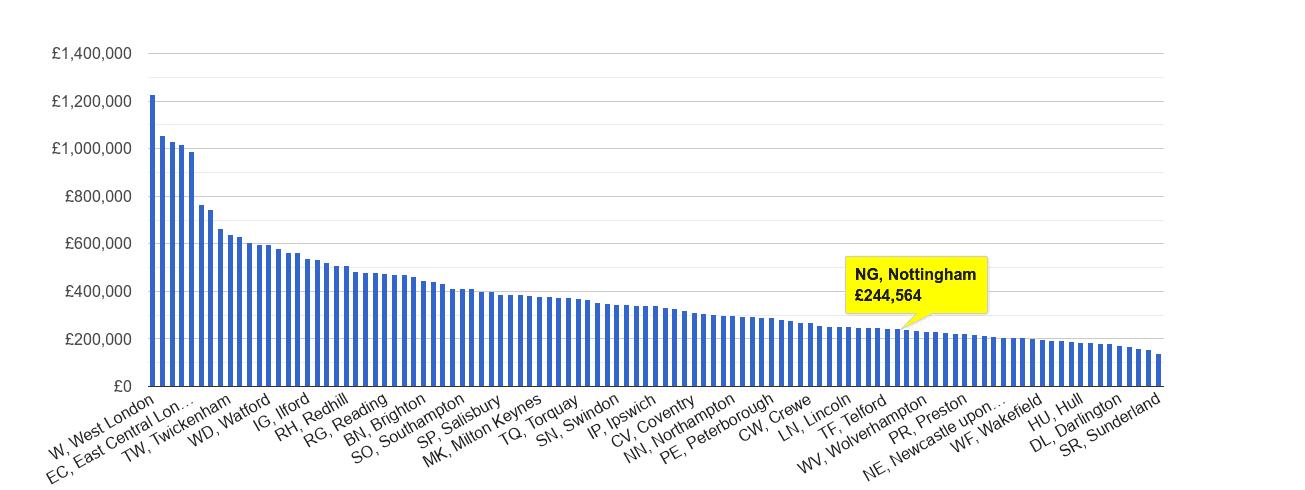 Nottingham house price rank
