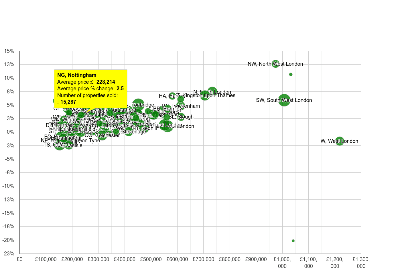 Nottingham house prices compared to other areas