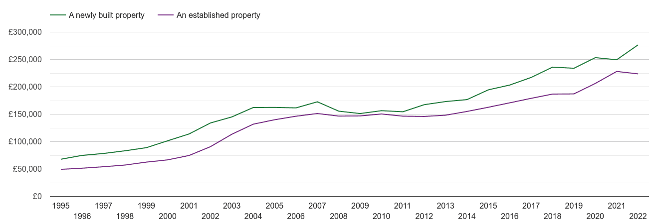 Nottingham house prices new vs established