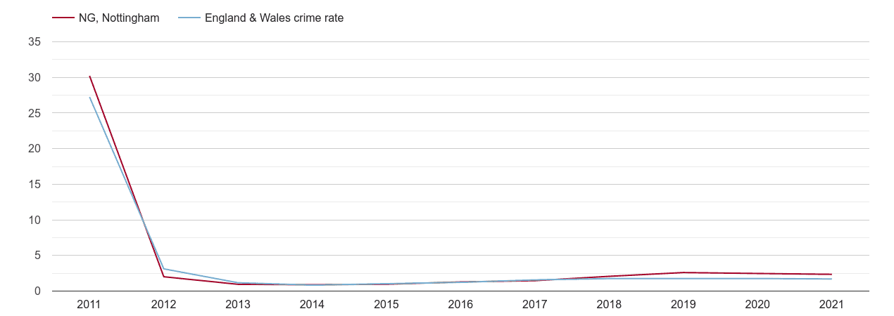 Nottingham other crime rate