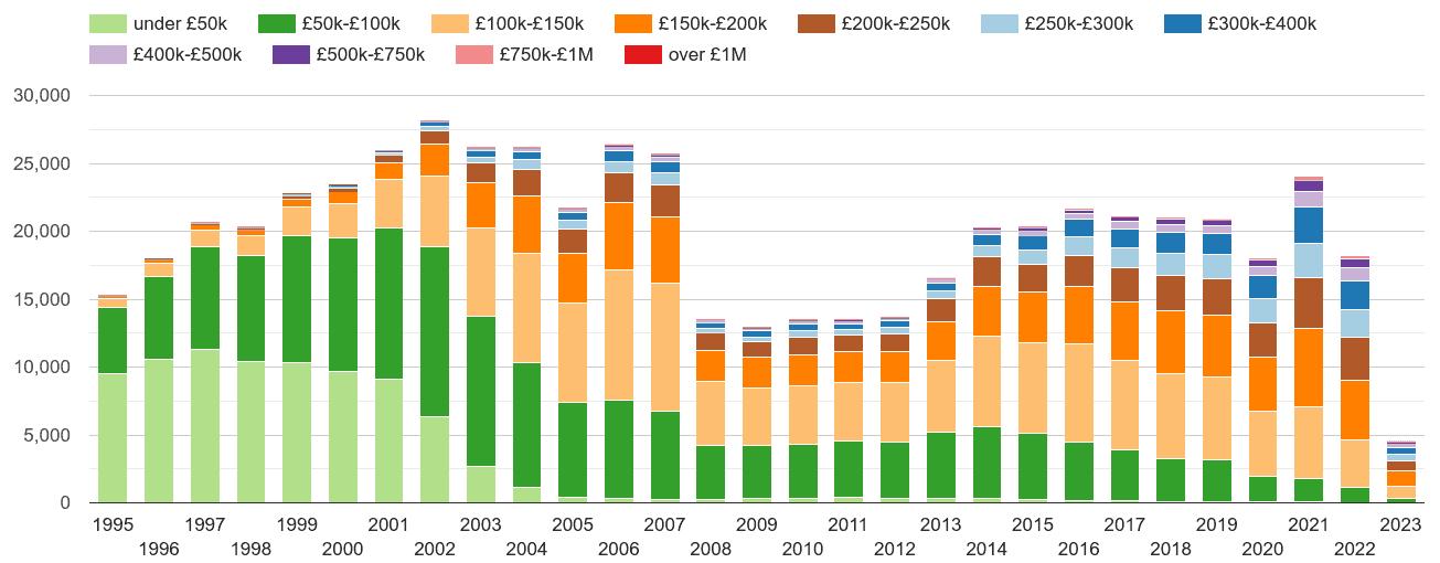 Nottingham property sales volumes