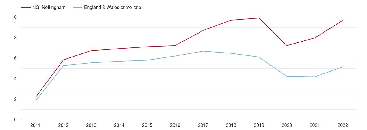 Nottingham shoplifting crime rate