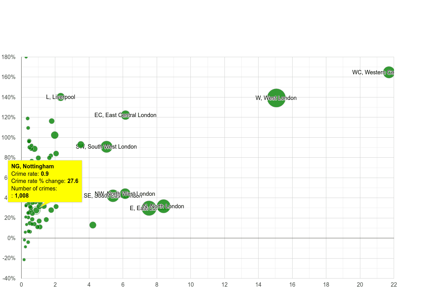 Nottingham theft from the person crime rate compared to other areas