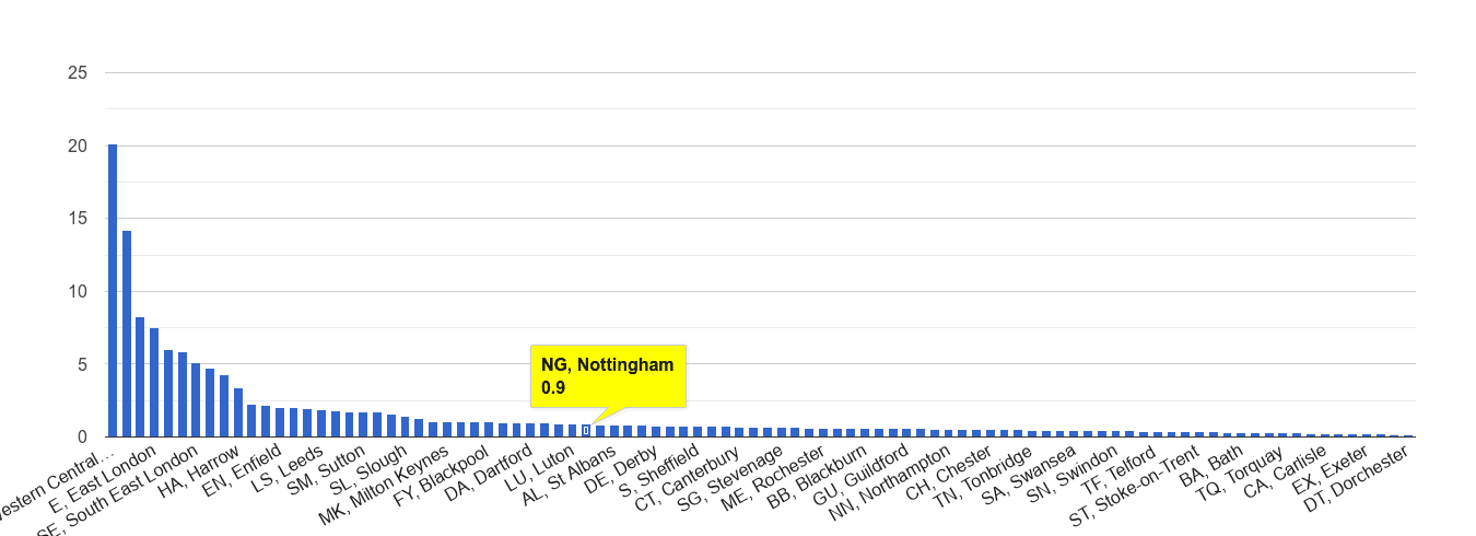 Nottingham theft from the person crime rate rank