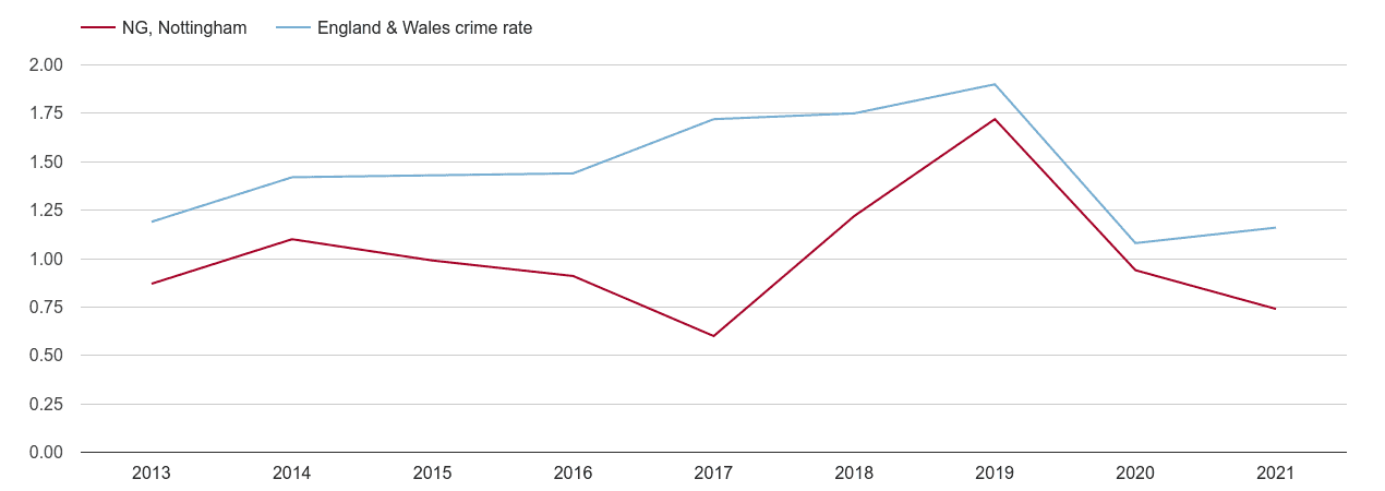 Nottingham theft from the person crime rate