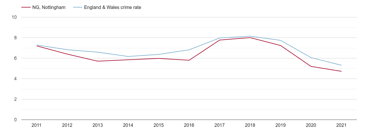 Nottingham vehicle crime rate