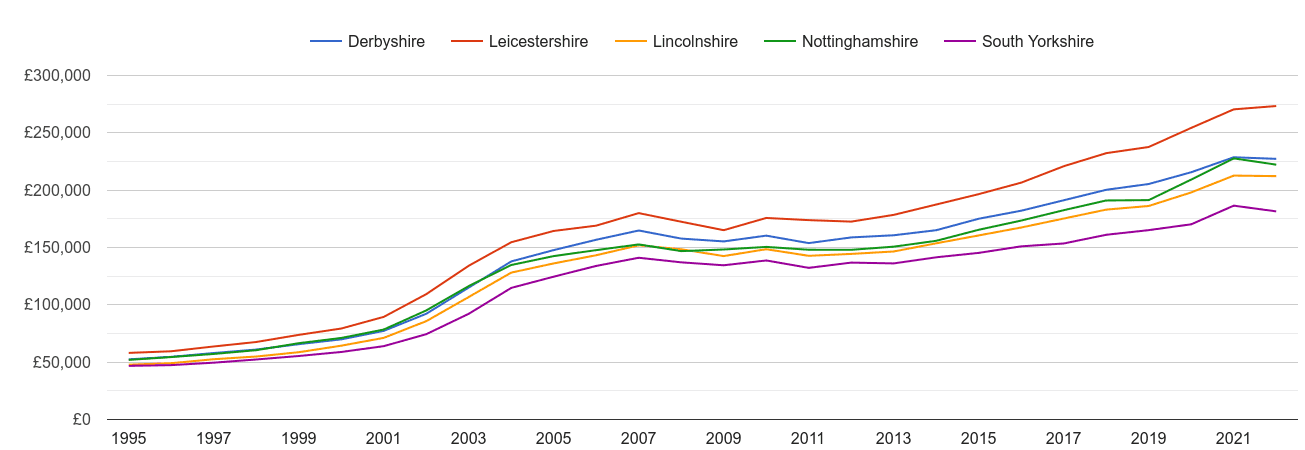 Nottinghamshire house prices and nearby counties