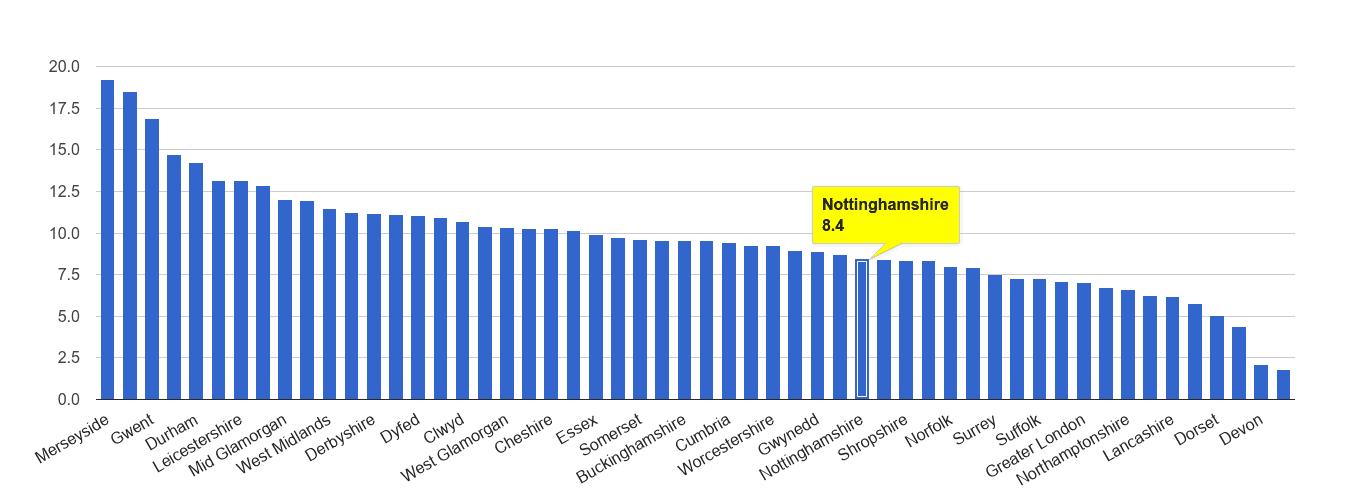 Nottinghamshire public order crime rate rank