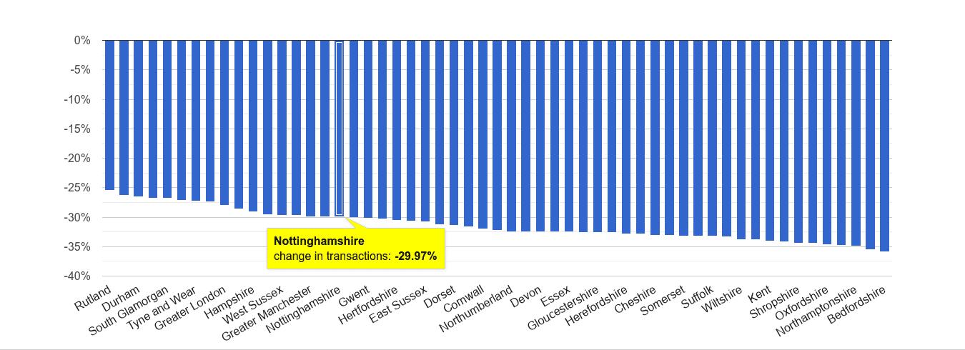 Nottinghamshire sales volume change rank