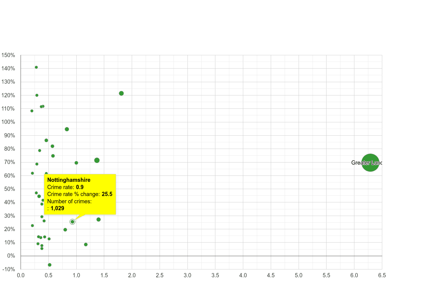 Nottinghamshire theft from the person crime rate compared to other counties