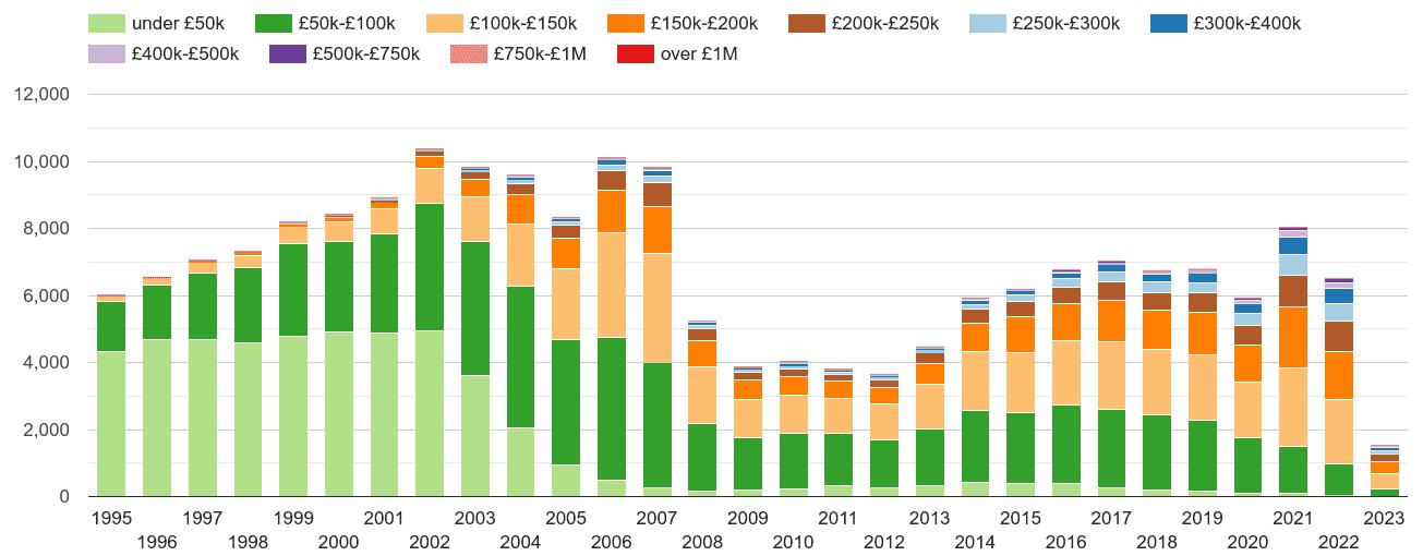 Oldham property sales volumes
