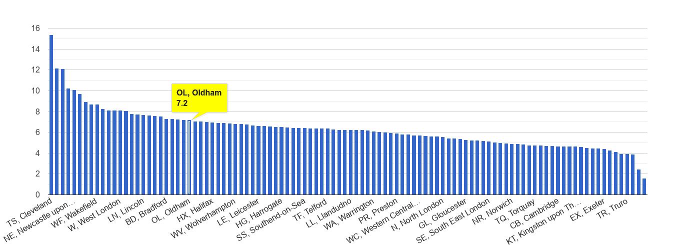 Oldham shoplifting crime rate rank