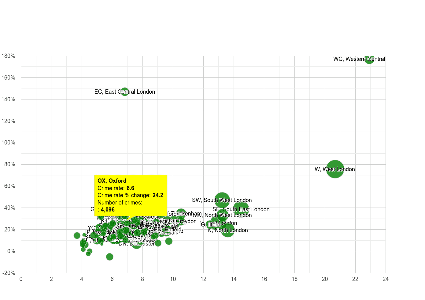 Oxford other theft crime rate compared to other areas