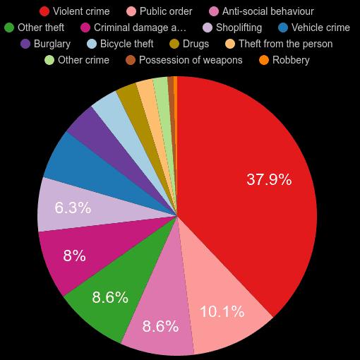 Oxfordshire crime statistics