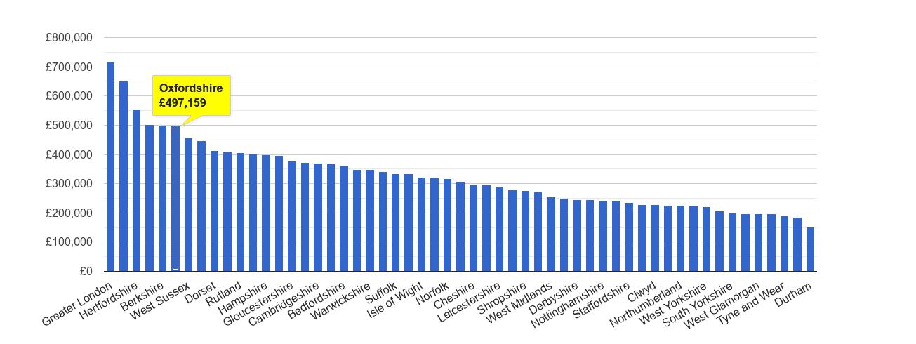 Oxfordshire house price rank
