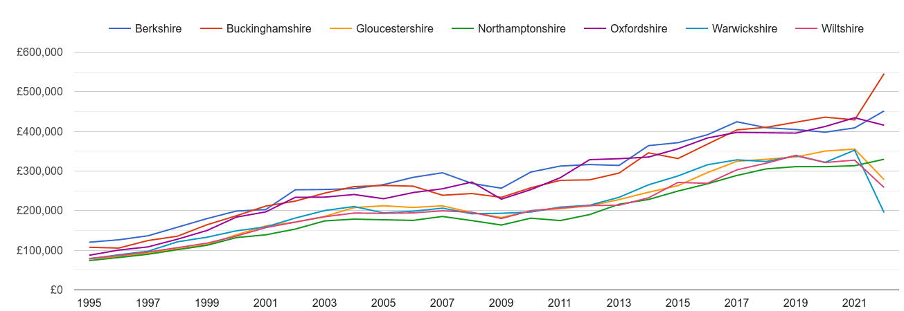 Oxfordshire new home prices and nearby counties