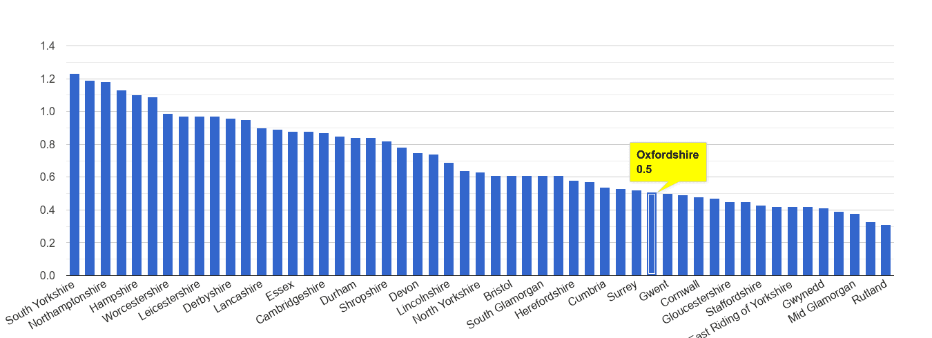 Oxfordshire possession of weapons crime rate rank