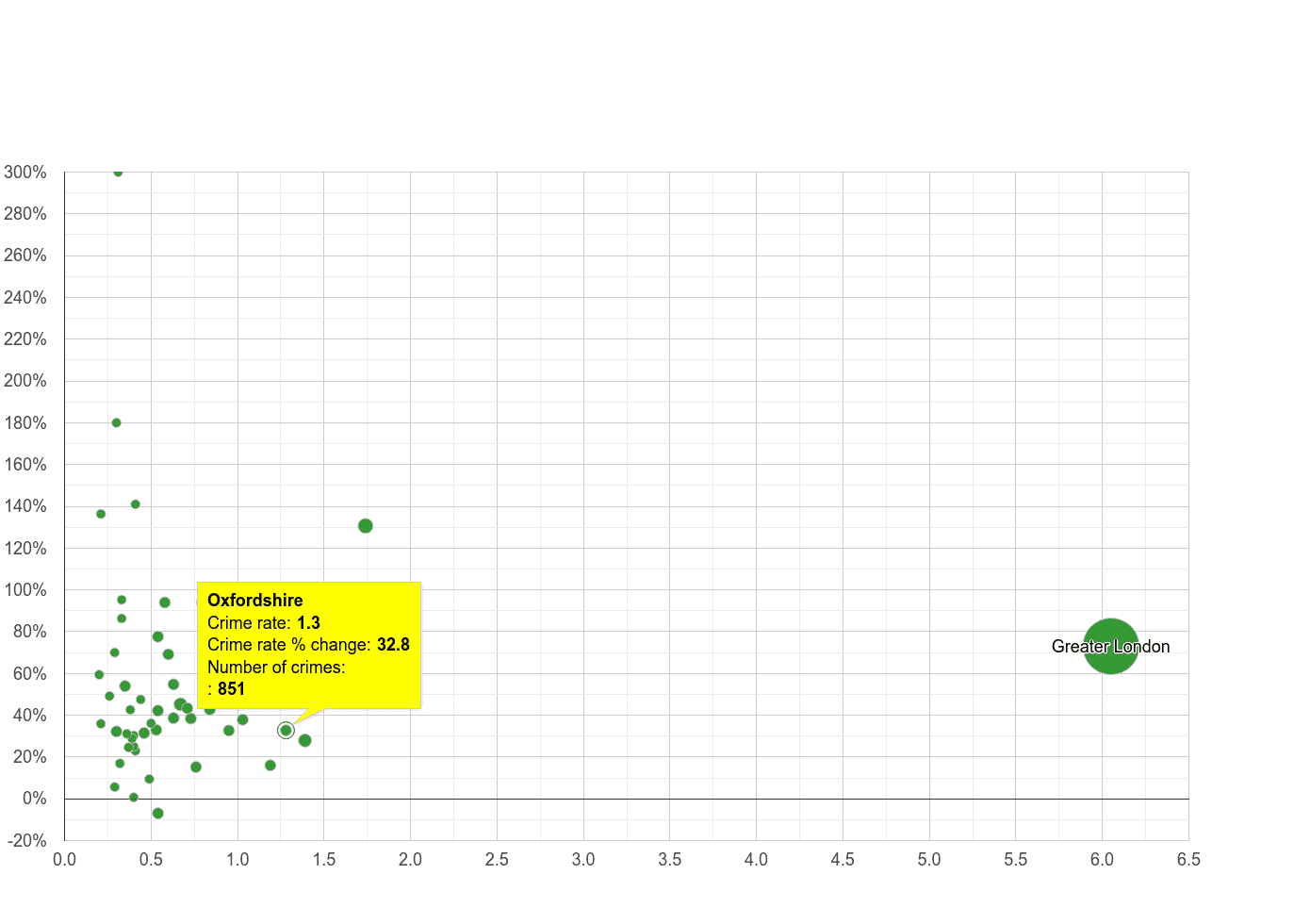 Oxfordshire theft from the person crime rate compared to other counties