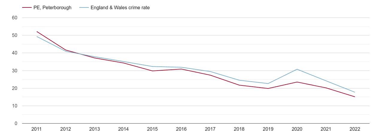 Peterborough antisocial behaviour crime rate