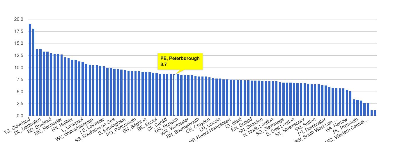 Peterborough criminal damage and arson crime rate rank