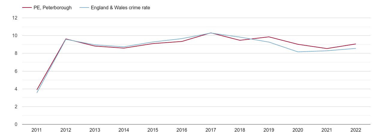 Peterborough criminal damage and arson crime rate