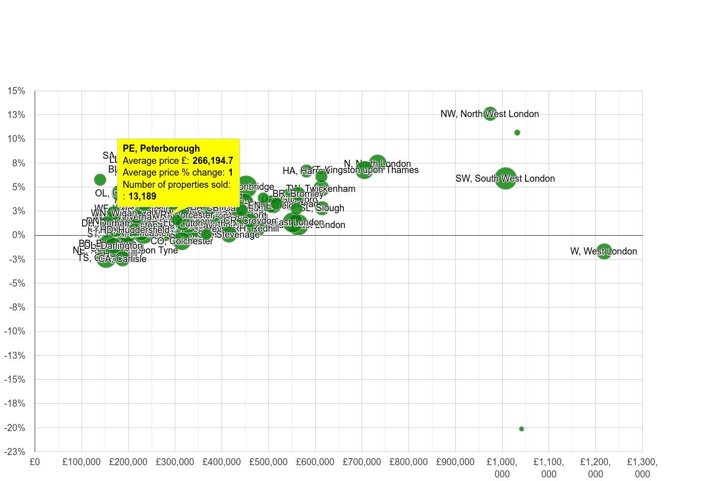 Peterborough house prices compared to other areas