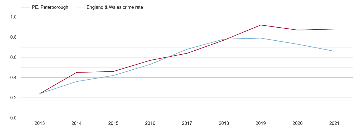 Peterborough possession of weapons crime rate