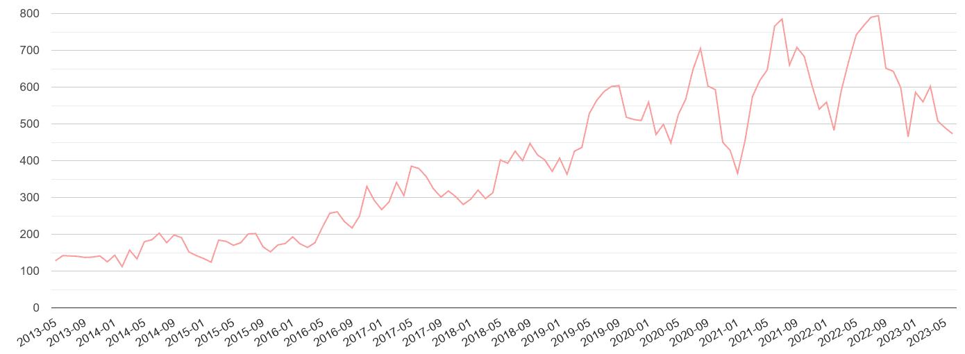 Peterborough public order crime volume