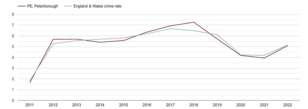 Peterborough shoplifting crime rate