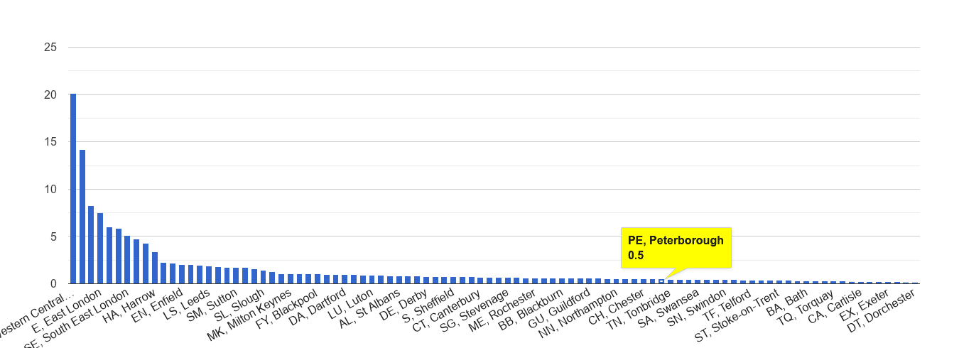 Peterborough theft from the person crime rate rank