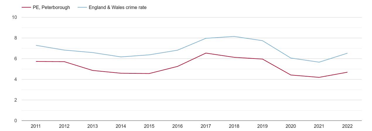 Peterborough vehicle crime rate