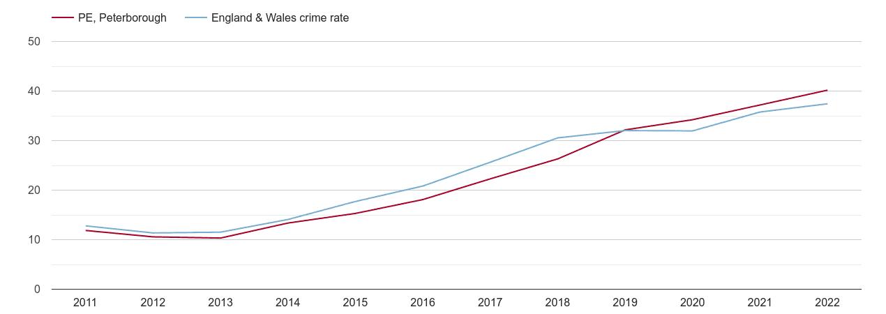 Peterborough violent crime rate