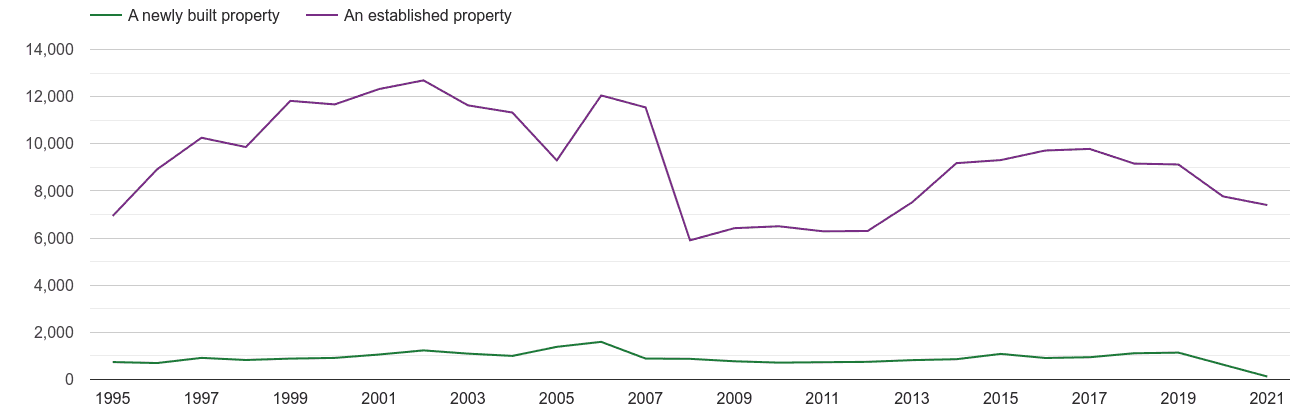 Plymouth annual sales of new homes and older homes