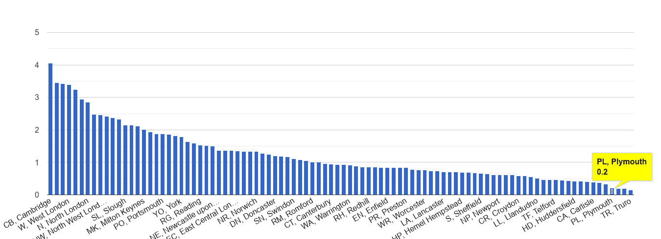 Plymouth bicycle theft crime rate rank