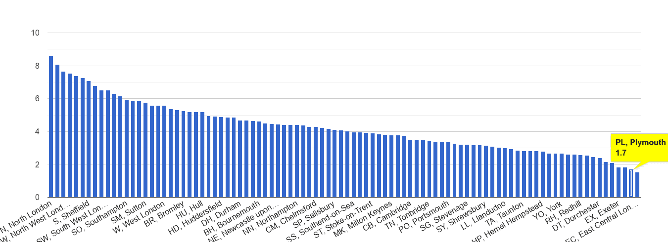 Plymouth burglary crime rate rank