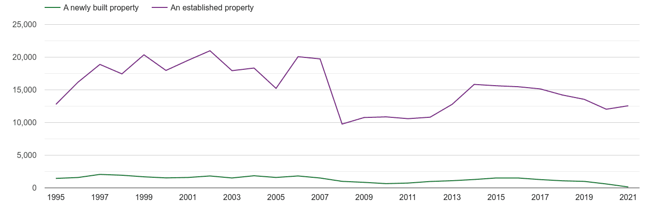 Portsmouth annual sales of new homes and older homes