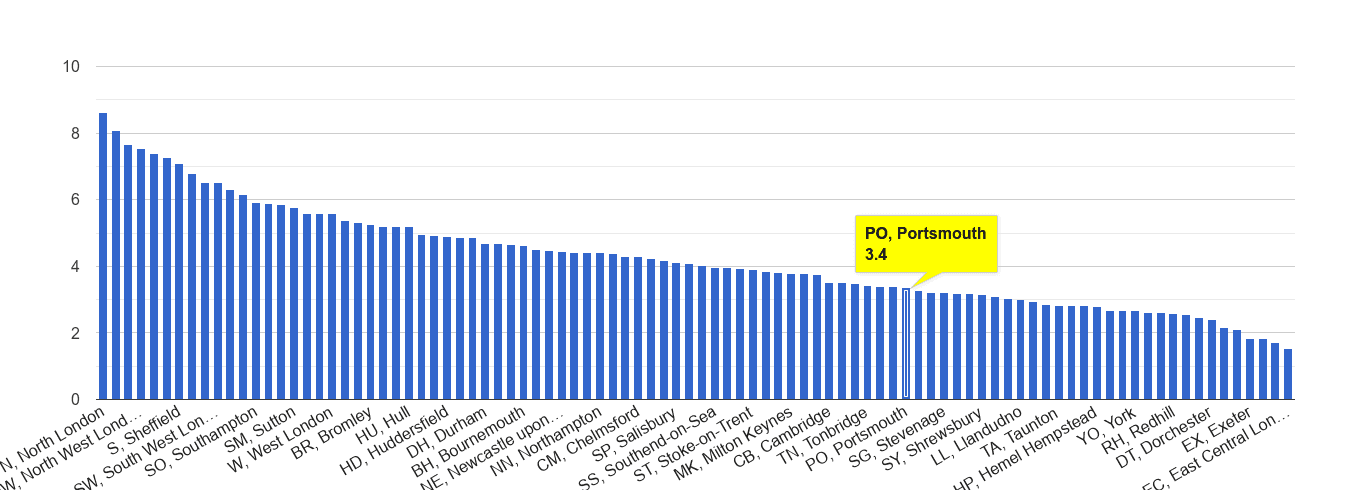 Portsmouth burglary crime rate rank