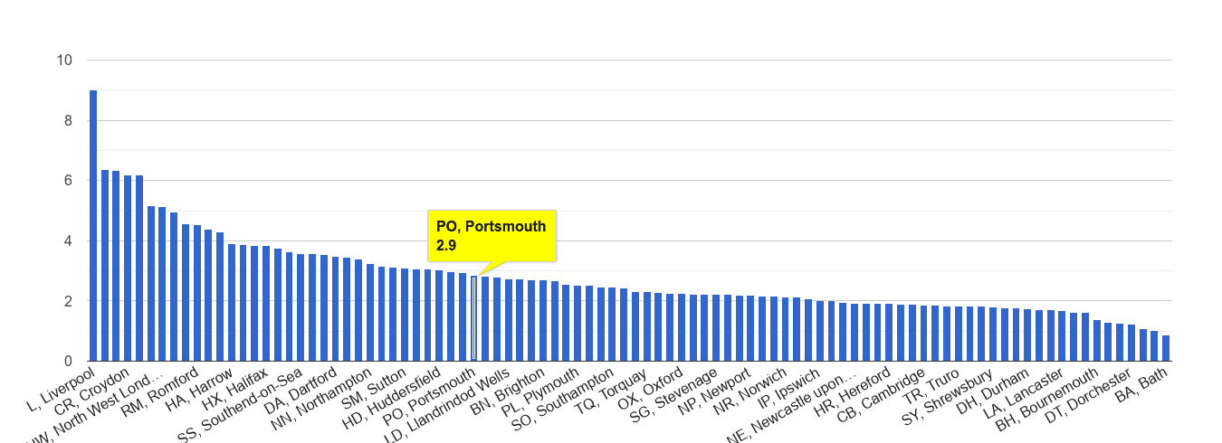 Portsmouth drugs crime rate rank