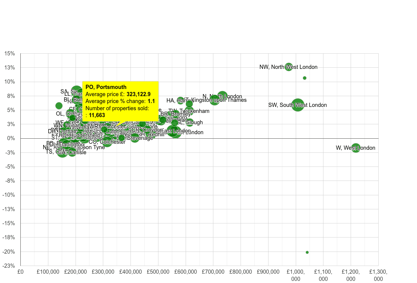 Portsmouth house prices compared to other areas
