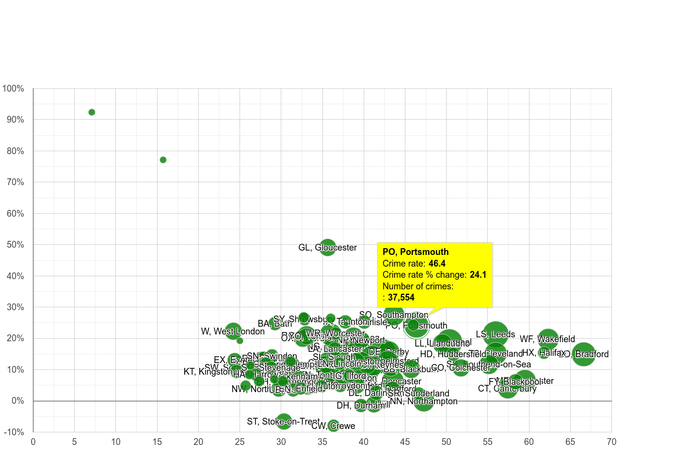 Portsmouth violent crime rate compared to other areas