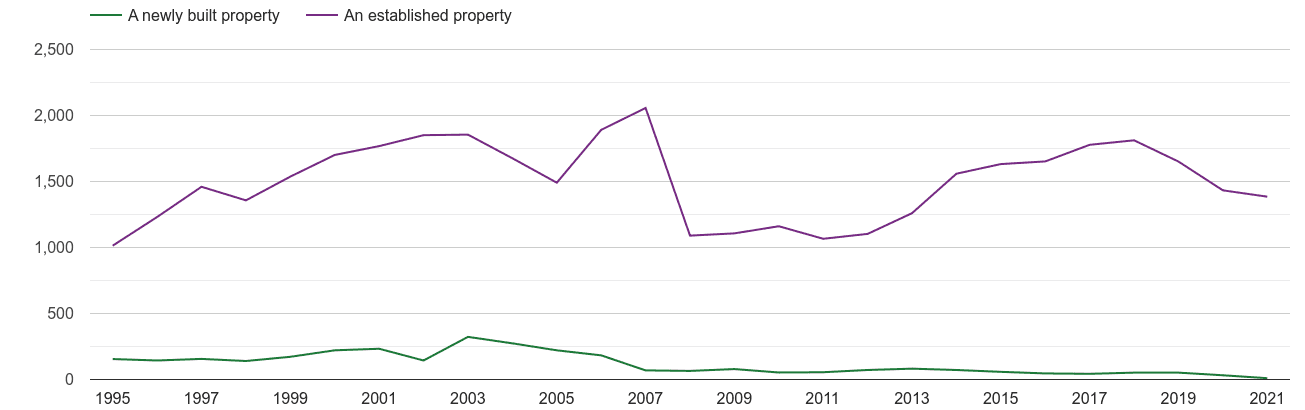 Powys annual sales of new homes and older homes