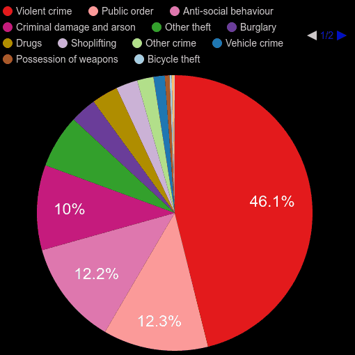 Powys crime statistics