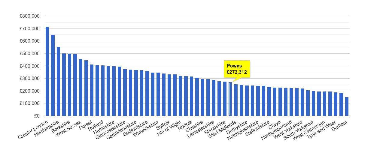 Powys house price rank
