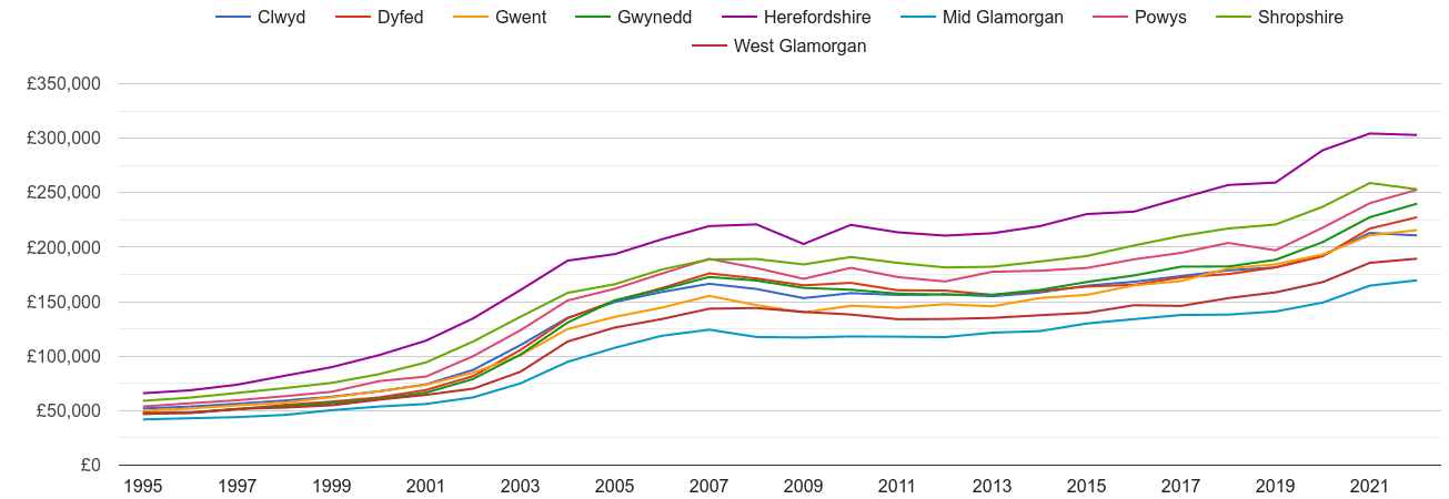 Powys house prices and nearby counties