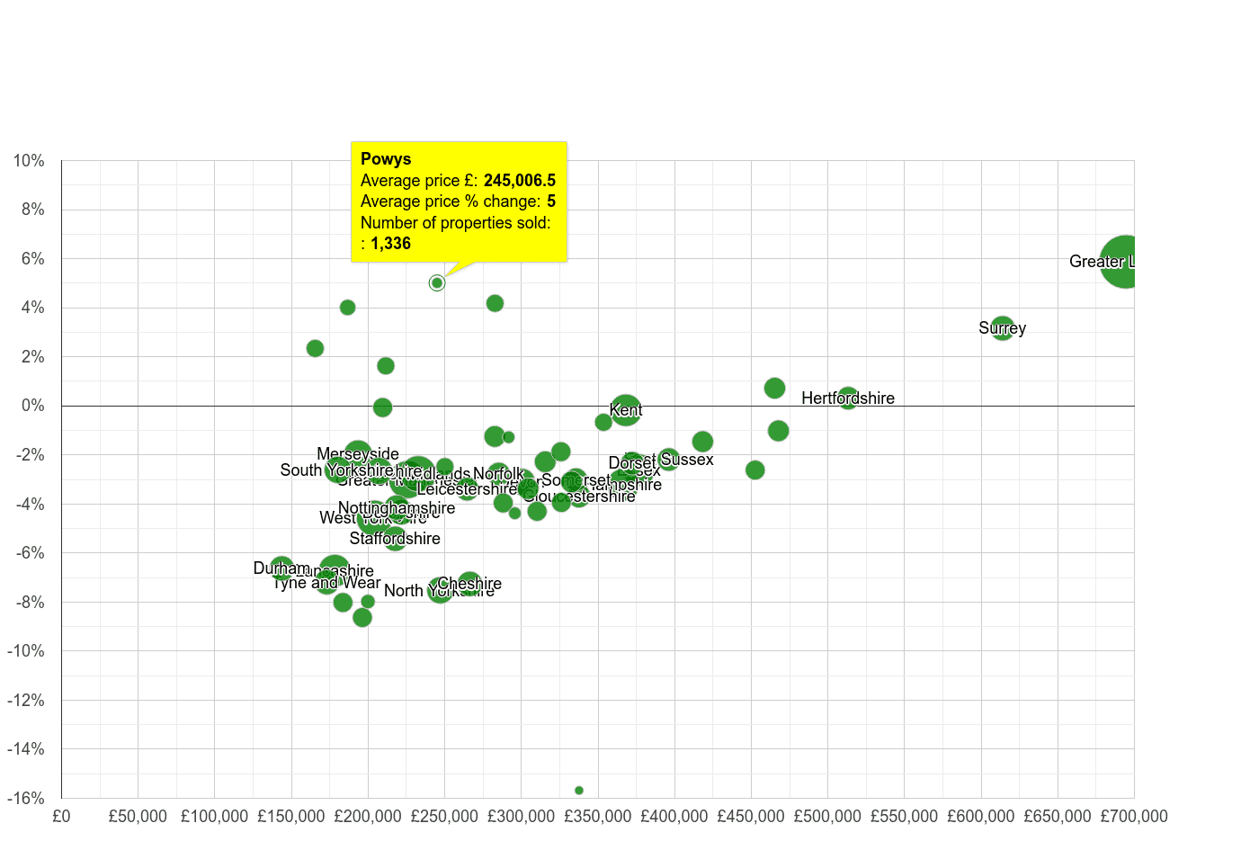 Powys house prices compared to other counties