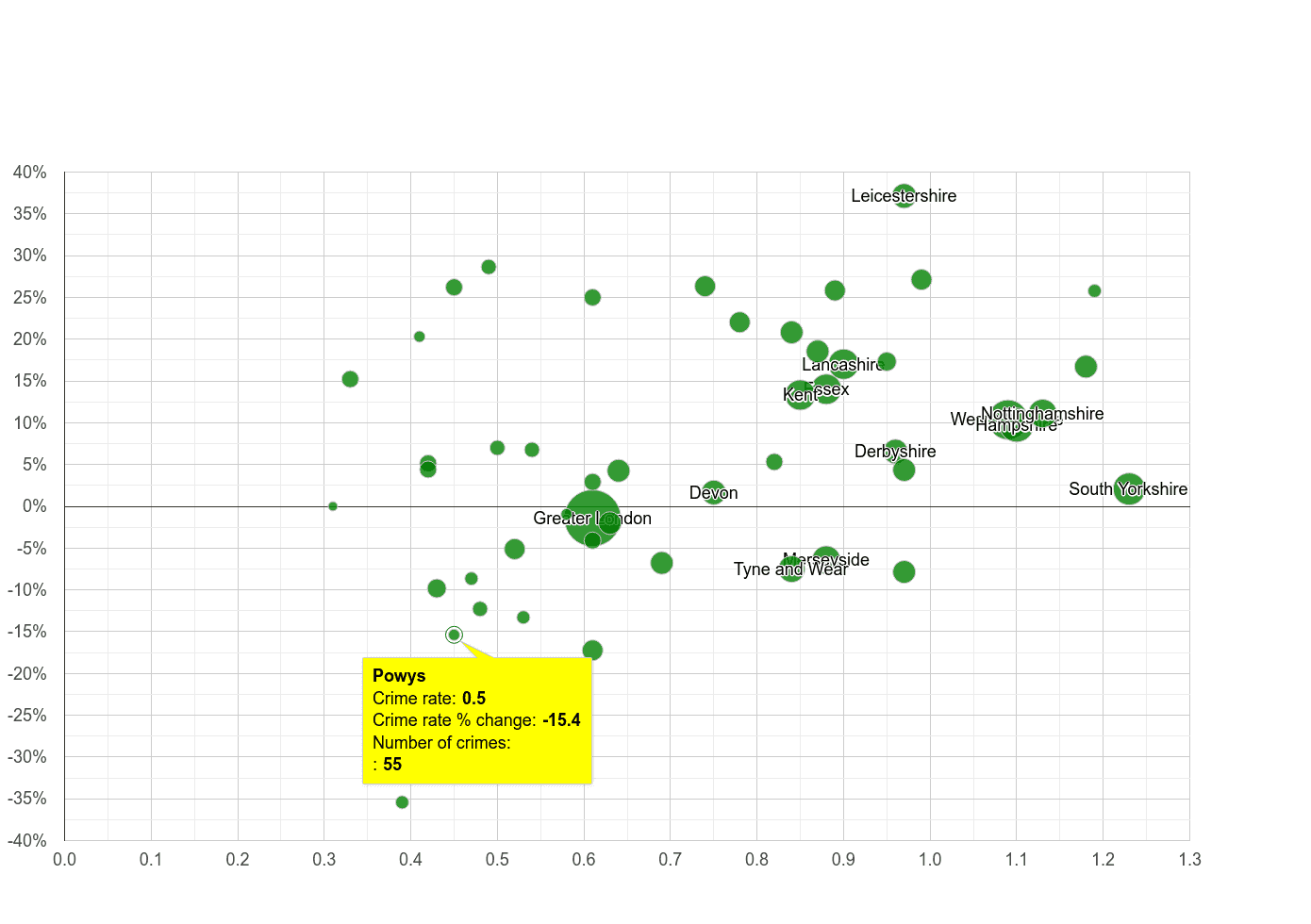 Powys possession of weapons crime rate compared to other counties