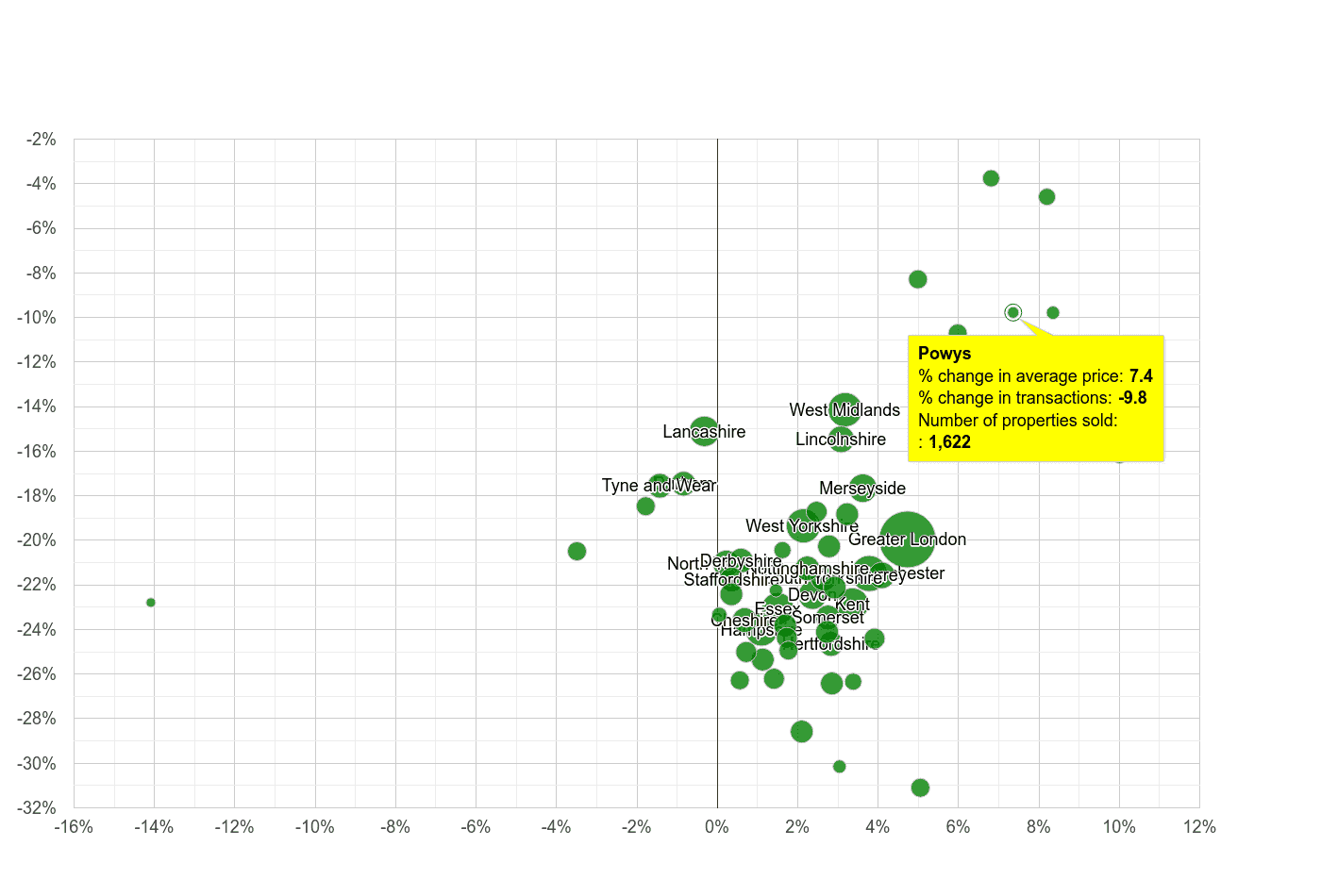 Powys property price and sales volume change relative to other counties